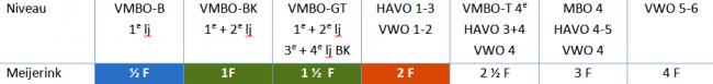 LVS_niveaus 1-4