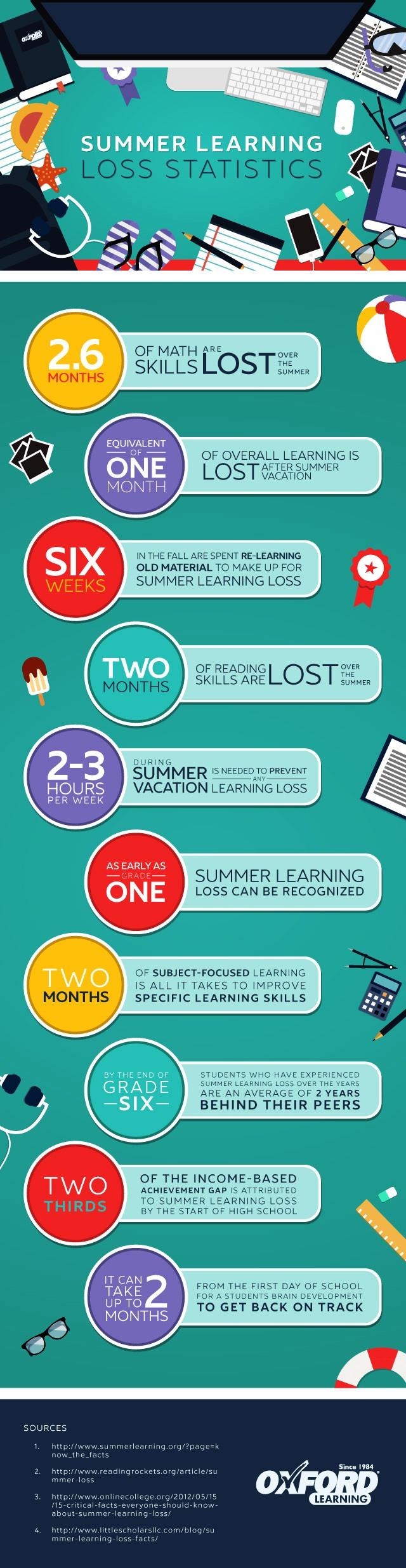 summerlearningloss